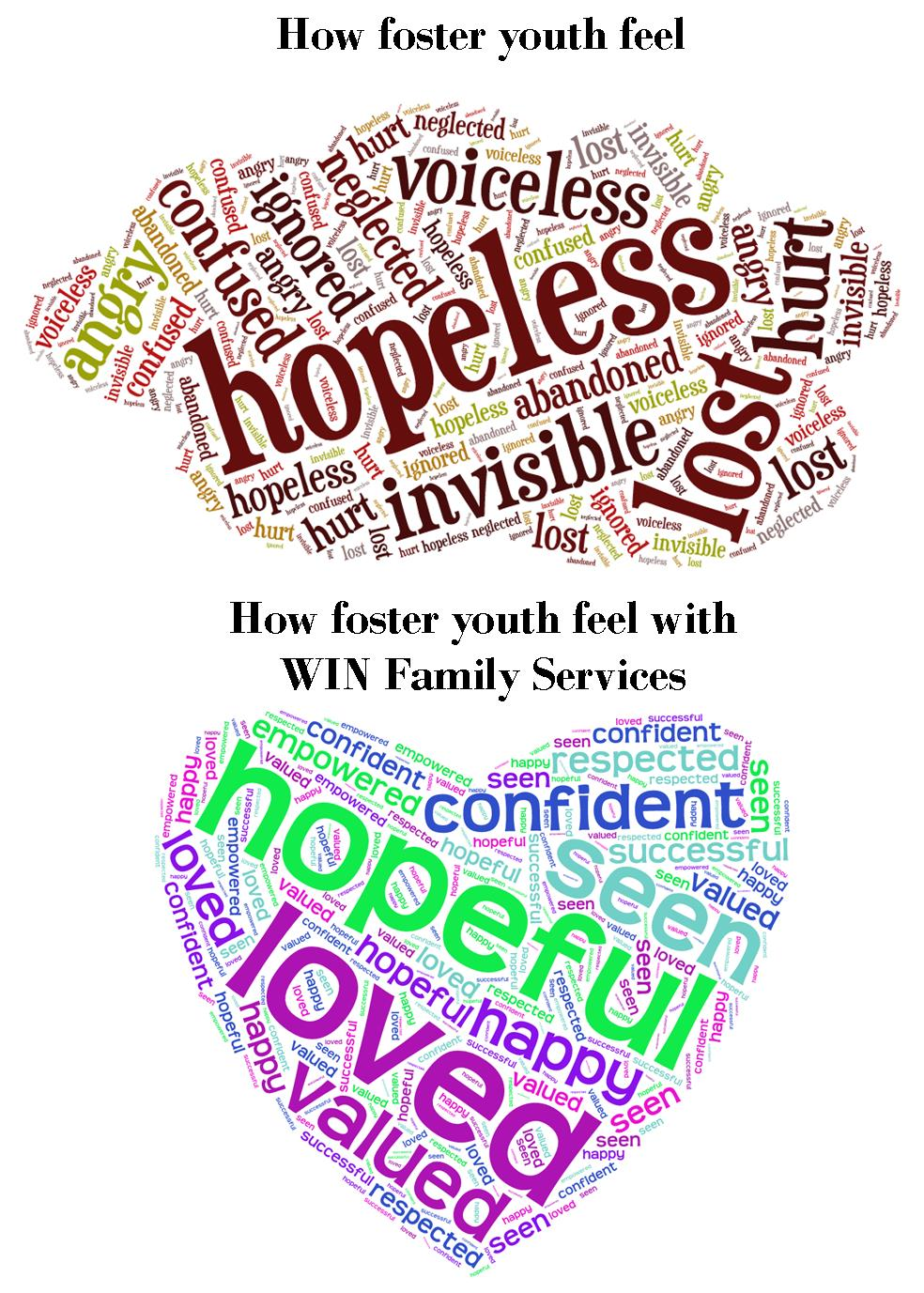 Foster youth feeling word clouds